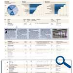 NorthStar Moving Company ranked #55 on the list!