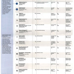 NorthStar Moving Company ranked #14 on the list of Largest Family Owned Businesses by the San Fernando Valley Business Journal.