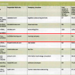 The list of companies selected by the Los Angeles Business Journal for the Best Places to Work Award.